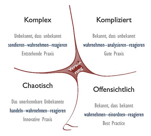 cynefin_german_sk